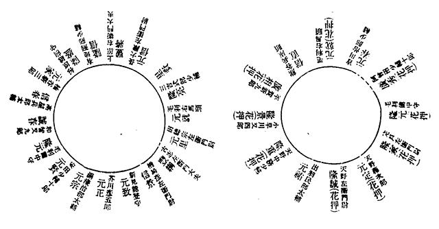 傘連判状の署名者(右が安芸【二二六号】、左が備後【二二五号】)