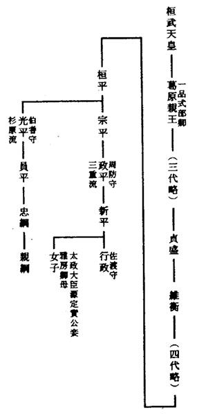 図1 杉原氏・三重氏略系図