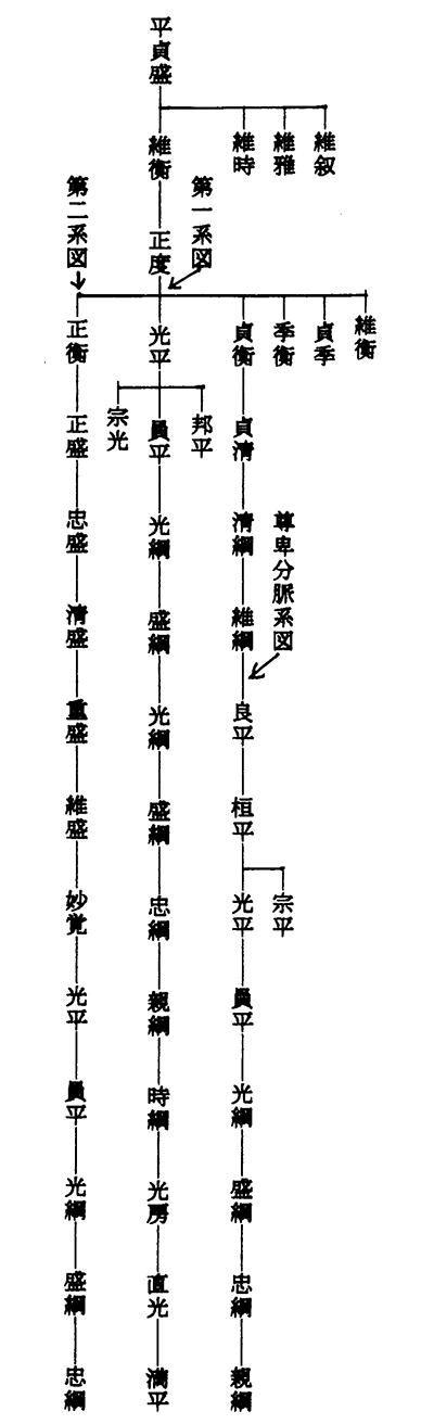 『西備名区』の杉原系図