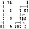 平賀氏略系譜