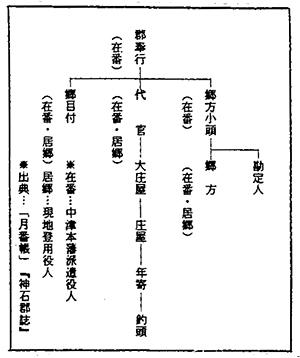 第4表 中津藩備後領の地方行政機構