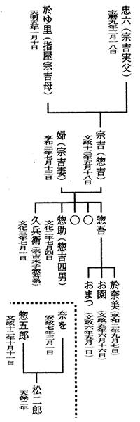 井原市高屋三谷家過去帳による想定系図