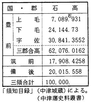 第1表 奥平中津藩の領域と石高