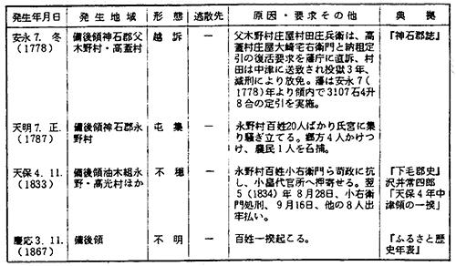 第7表 中津藩備後領の農民騒動