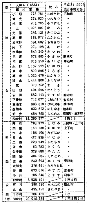 第3表 中津藩備後領の村々