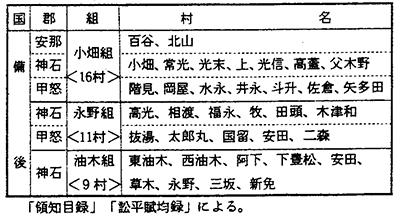 第2表 中津藩備後領の村組制